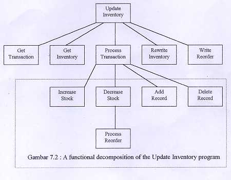 Its all about my future april 2012 gambar 71 the first level hierarchy of the on line inventory update program ccuart Image collections